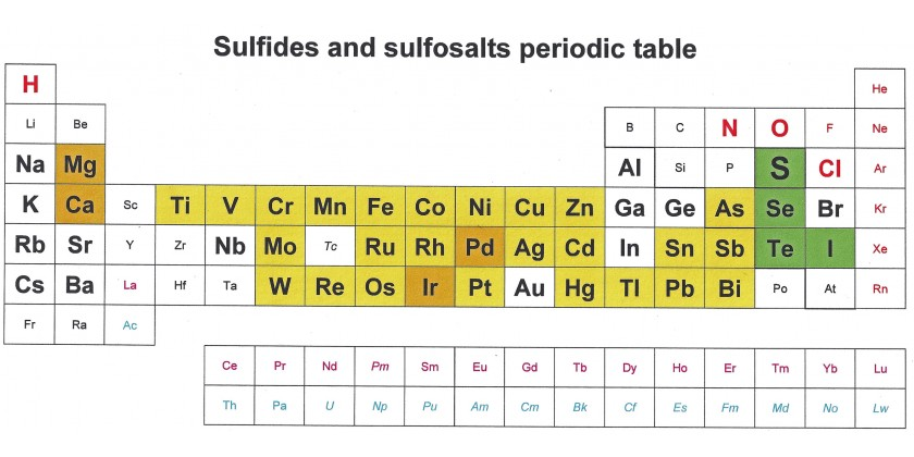 Sulfides and sulfosalts